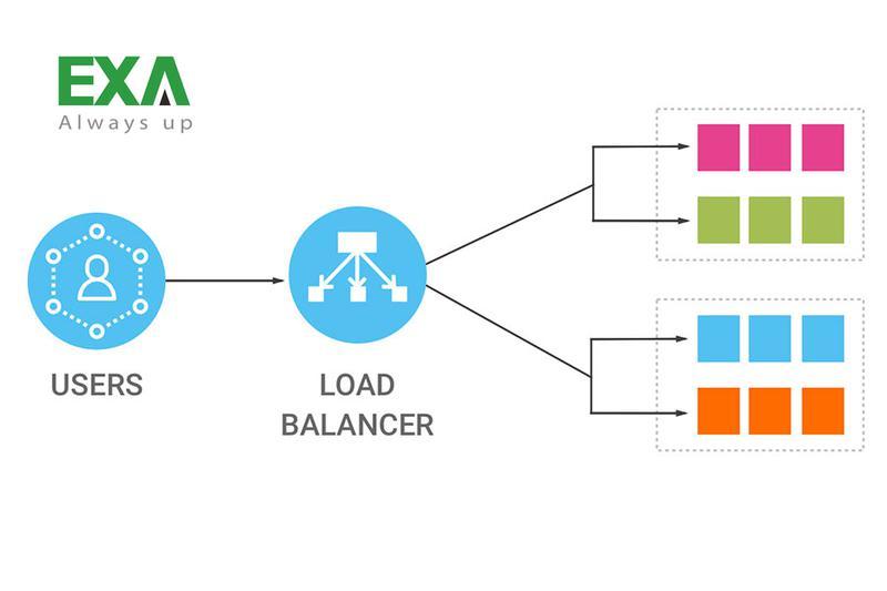 Load Balancer là gì? Các hình thức Load Balancer & Lợi ích của Load Balancer